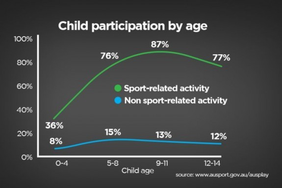 """does participation in sports keep teens For my own exploration, i decided to seek the answer to the question, """"does participation in sports keep young teens out of trouble through the process of involvement"""" i felt the need to find a common ground with this assessment for parents often struggle when choosing to place their child in a sport too early or too late- if at all."""