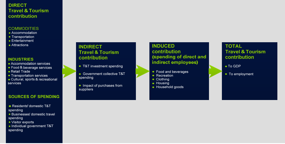 contribution of tourism in the airline industry a brief history The world travel and tourism council estimates that in 2004travel and tourism is expected to generate us$ 5,4904 billion of economic activity 104% of total gdp 214,697,000 jobs or 81% of total employment 122% of total exports [1]my task is to conduct a pest analysis for a company within the tourismindustry.