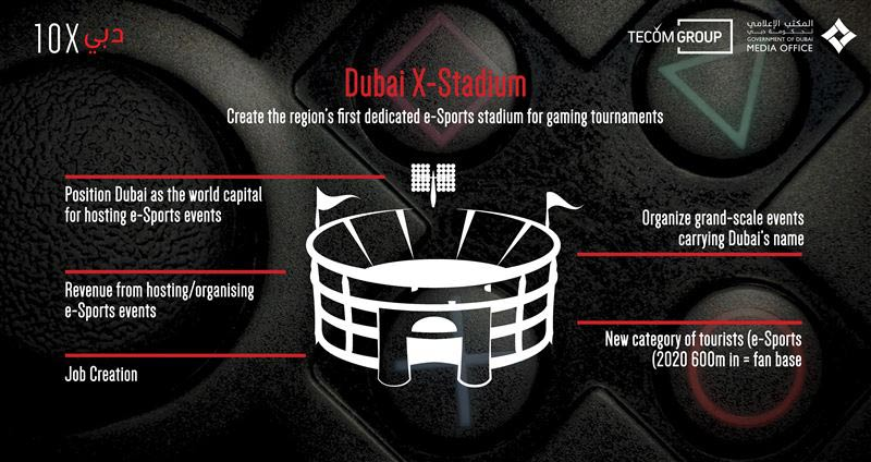Dubai announces plans to develop dedicated eSports stadium