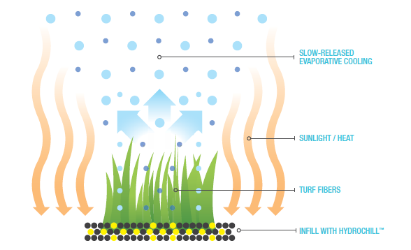 Innovative cooling system to reduce artificial turf temperatures
