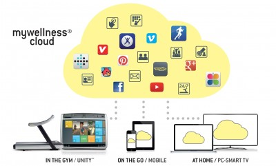 Technogym's TANITA partnership helps exercisers reach their goals
