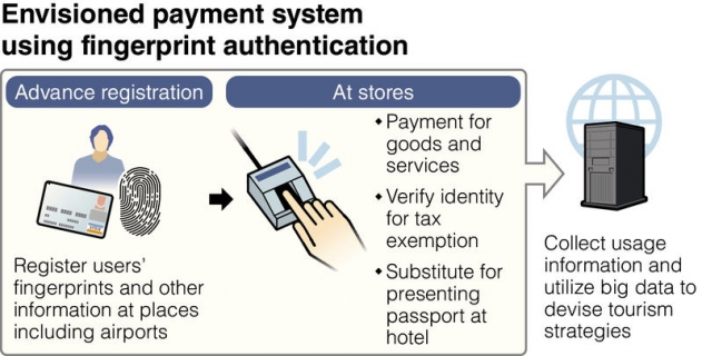 foreign literature in fingerprint biometric system Development of academic attendence monitoring system using fingerprint identification structure of a biometric system is always same [2.